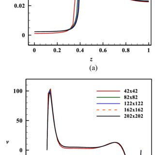 (PDF) Numerical Modeling of the Hydrodynamic Stability in
