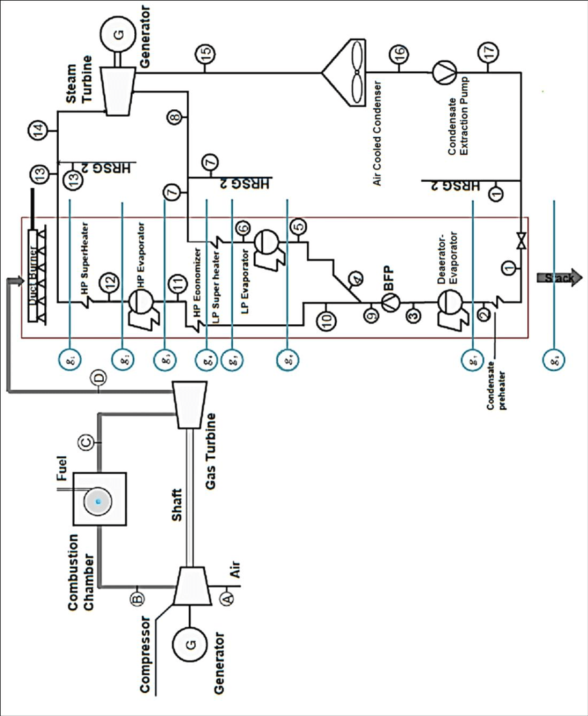 Schematic of the Zavareh dual pressure combined cycle