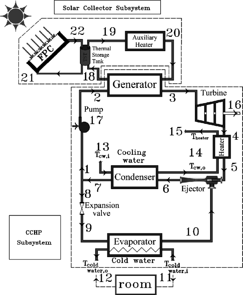 The schematic diagram of the solar-powered CCHP system