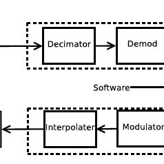 (PDF) Software Defined Radio implementation of DS-CDMA in