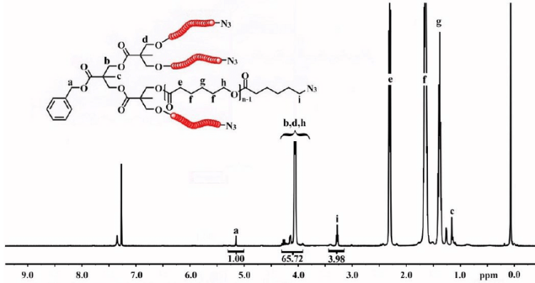 1 H-NMR spectrum of the (PCL-azide) 4 in CDCl3. | Download ...