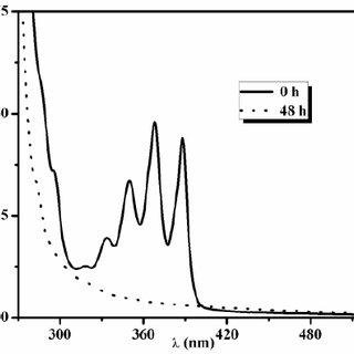 FT-IR spectra of PEG-alkyne, (PCL-azide) 4 and the