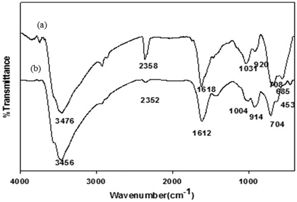 FTIR spectra of the prepared adsorbent from paper mill