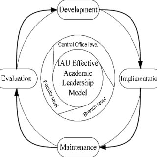 The action learning program of FH effective academic