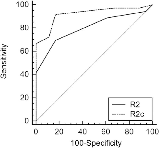 ROC curve for R2 and R2c (the dementia with vascular
