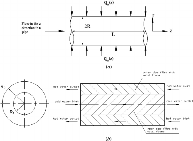 Schematic of the double-pipe heat exchanger filled with