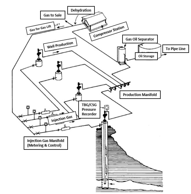 process schematic define