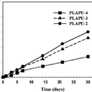 Characteristics of the polymers used in this study Sample