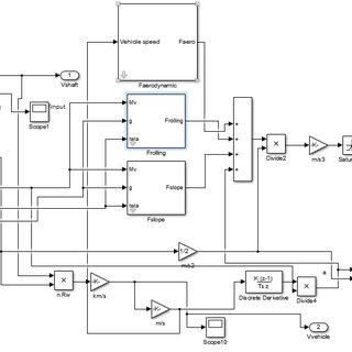 Simulink block diagram of BLDC-DTC The model and vehicle