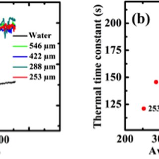 (PDF) Enhanced solar evaporation of water from porous