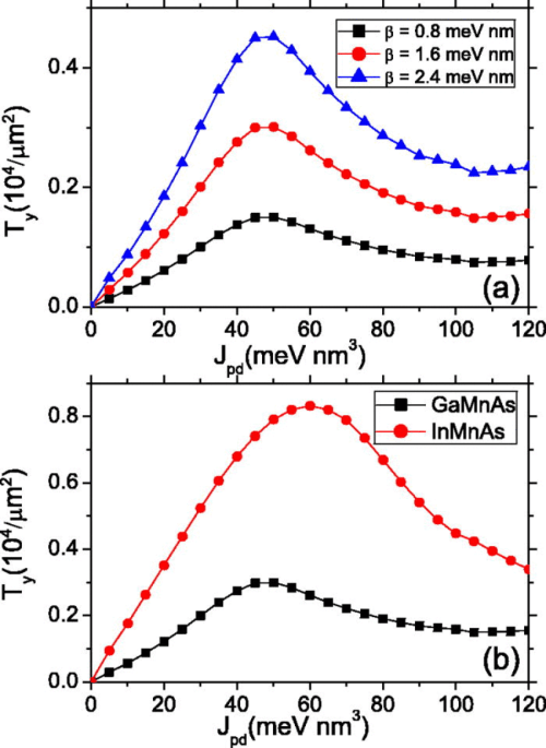 small resolution of the ty component of the spin torque as a function of exchange coupling j pd