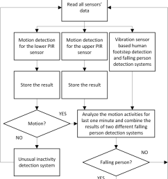 flowchart of the multi sensor based falling person and unusual inactivity detection system  [ 850 x 1272 Pixel ]