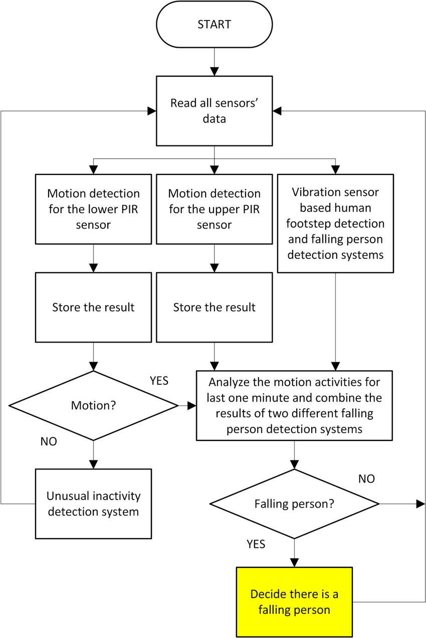 hight resolution of flowchart of the multi sensor based falling person and unusual inactivity detection system