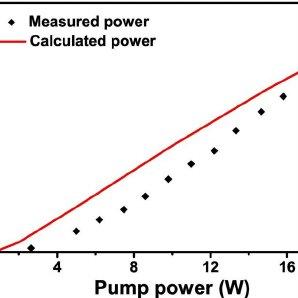 Schematic of the laser setup: BPF: bandpass filter, PBS