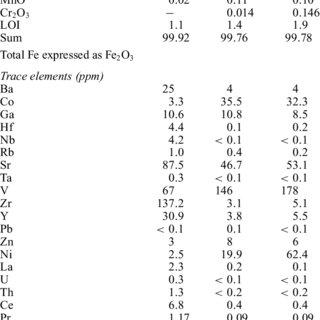 (PDF) U-Pb and Sm-Nd geochronology of the KIzIldaǧ (Hatay