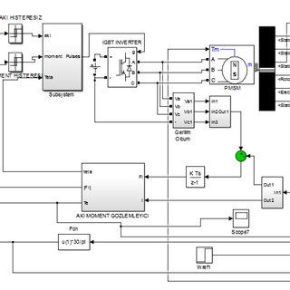 (PDF) DTC Control of BLAC and BLDC Motors for Pure