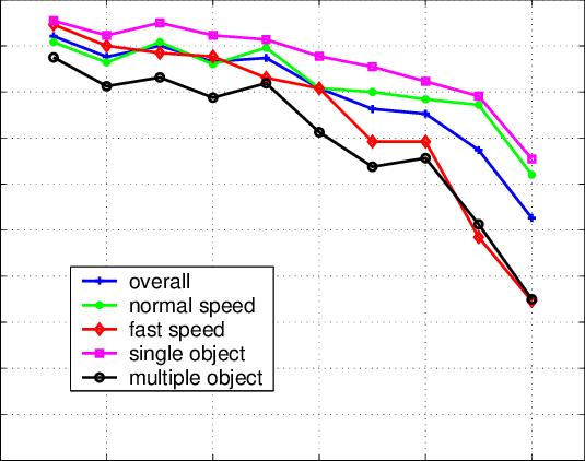 Frame Object Tracking | Amtframe org