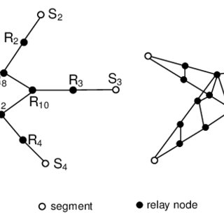 (a) Sample topology formed by 1C-SpiderWeb (b) Topology