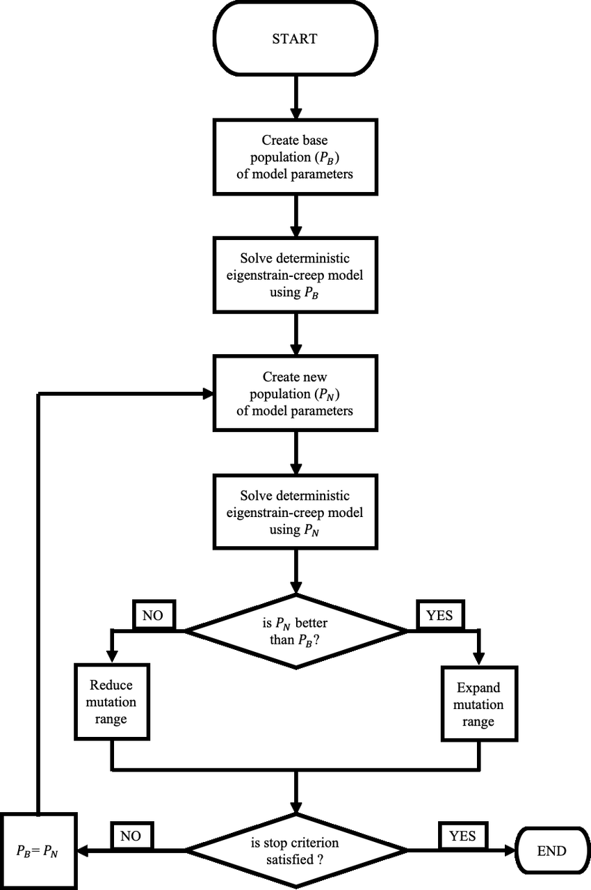 Flowchart of the fuzzy finite element model for the