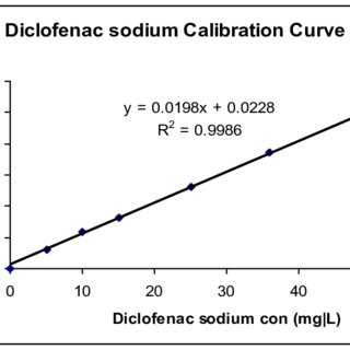 8) : A typical calibration curve for diclofenac sodium