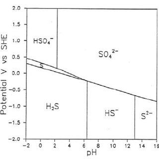 Effect of pH on the dissociation of hypochlorous acid (19