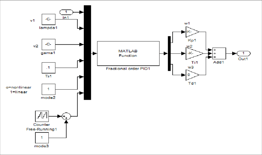 Block diagram of fractional-PI controller The PSO tuning