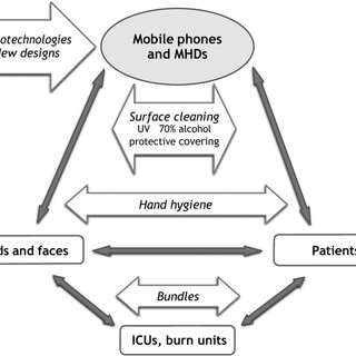 (PDF) Are healthcare workers' mobile phones a potential