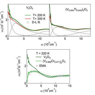 Temperature vs doping phase diagram of V 2 O 3 ac