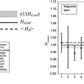 (PDF) International comparison of measurements of hard