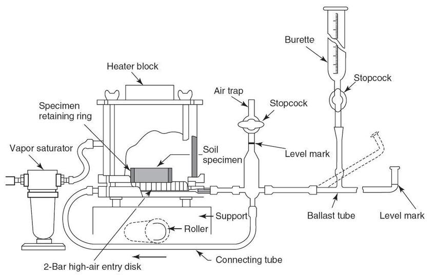 3 Schematic system of Volumetric Pressure Plate Extractor