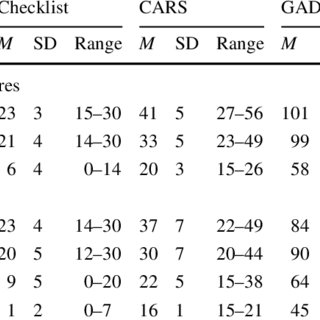 (PDF) Comparison of Scores on the Checklist for Autism