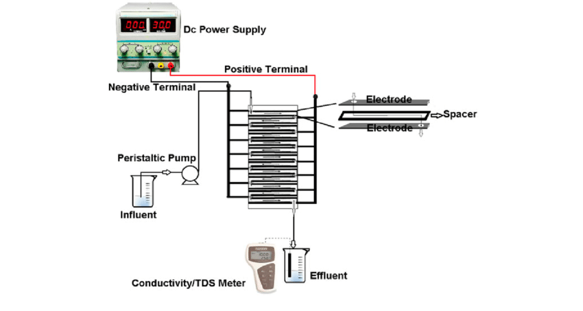 Process flow diagram of the pilot-scale CDI system