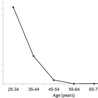 Projected trend of type 2 diabetes mellitus prevalence in
