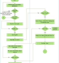 system flow chart [ 760 x 1093 Pixel ]