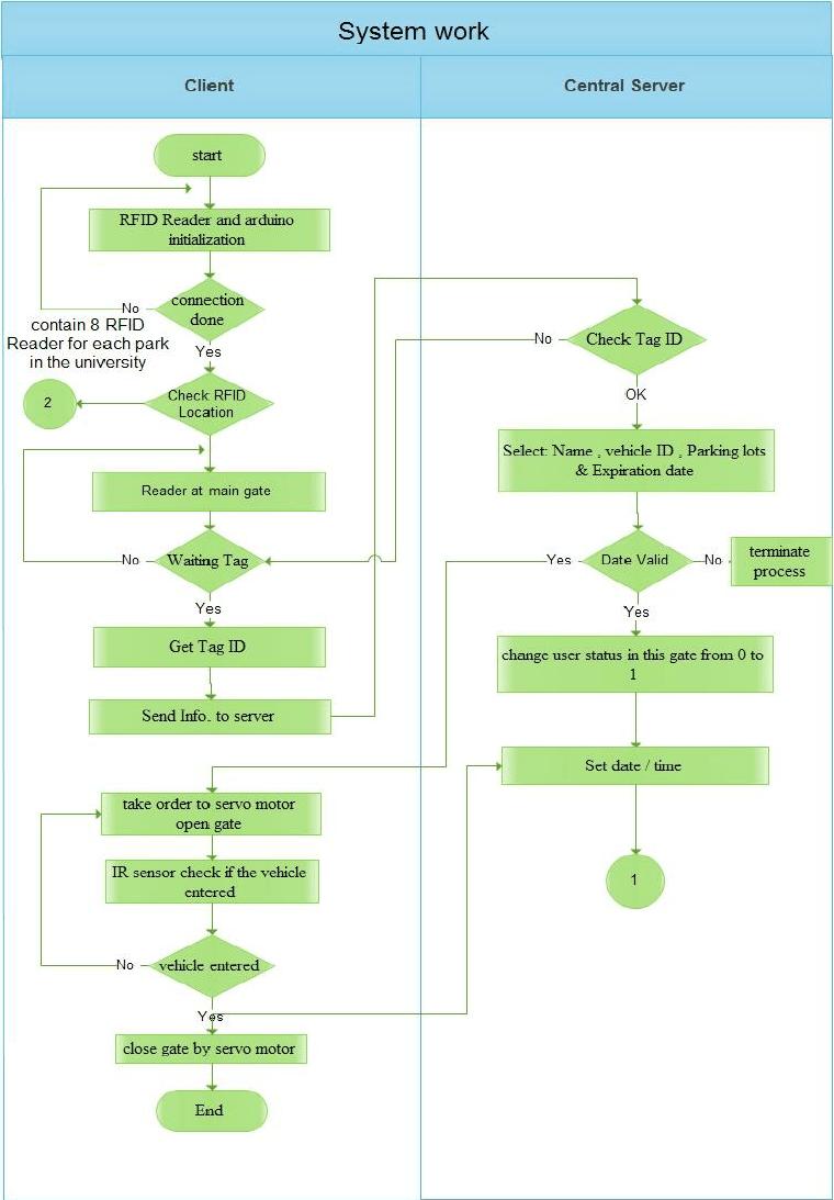 medium resolution of system flow chart