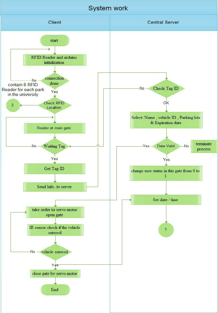 hight resolution of system flow chart