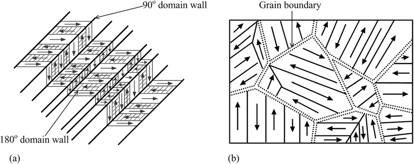 Schematic depictions of typical domain structures observed