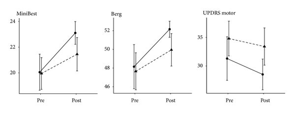 medium resolution of pre to postintervention plots for each exercise group agility boot camp and treadmill intervention