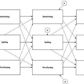 (PDF) Longitudinal Relationships of Levels of Language in