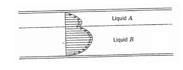 What is the relation between velocity and shear stress
