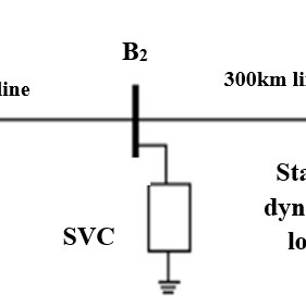 Power flow analysis in standard 5 bus system with SVC and