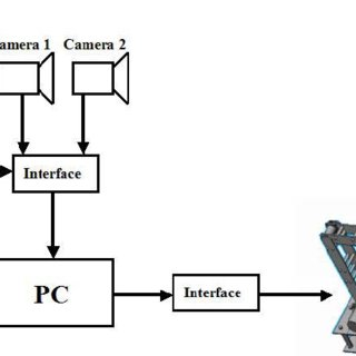 (PDF) An Intelligent Assistive Robotic Manipulator