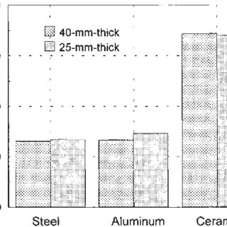 The optimization procedure for the resistance welding