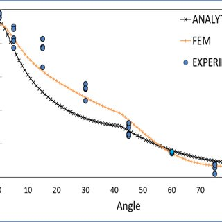 (PDF) Failure prediction capabilities of composite failure