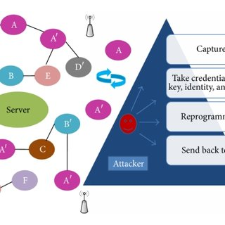 Procedure to generate replica in MWSN. (a) Mobile nodes