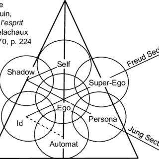 (PDF) An Hypothesis about Jung's Collective Unconscious