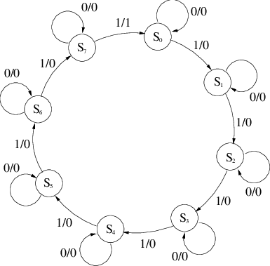 9: State diagram and state table for a modulo-8 binary