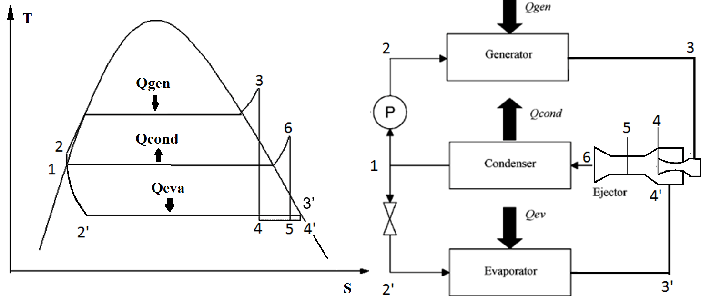 T-s diagram and basic scheme of a standard steam ejector
