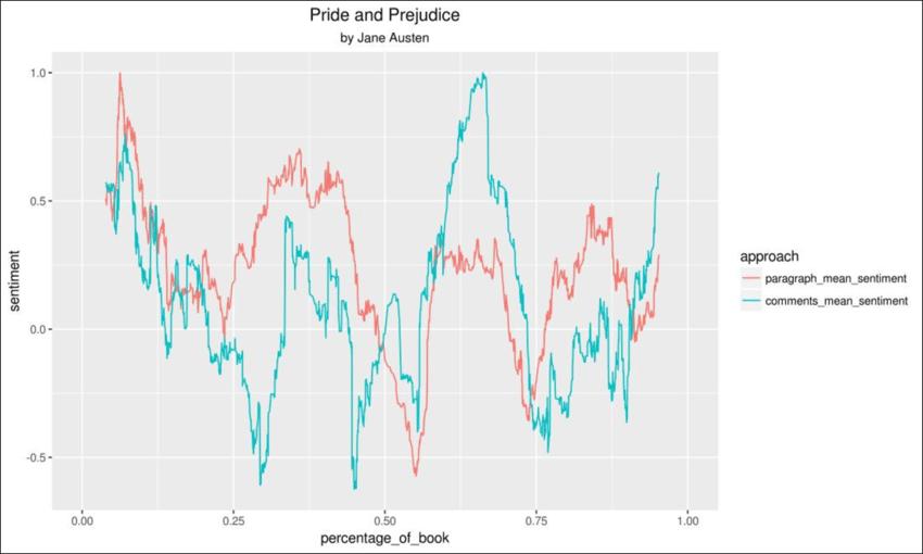 plot diagram of pride and prejudice polonium atom emotional arcs based on paragraphs comments
