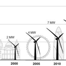 Evolution of wind turbine size and power output (from